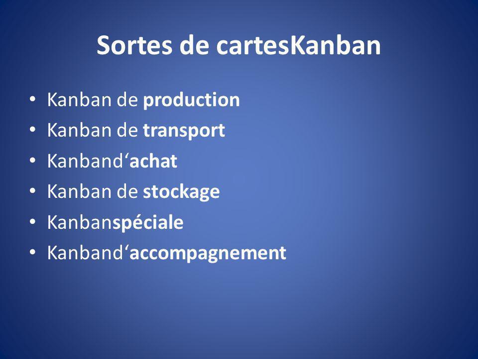 Sortes de cartesKanban Kanban de production Kanban de transport Kanbandachat Kanban de stockage Kanbanspéciale Kanbandaccompagnement