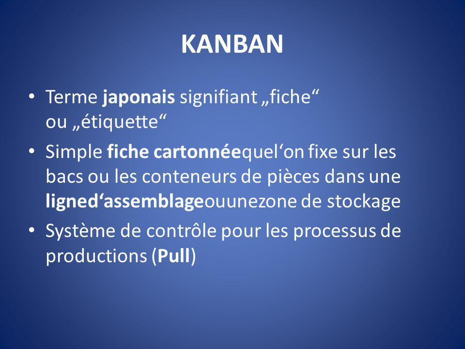 KANBAN Terme japonais signifiant fiche ou étiquette Simple fiche cartonnéequelon fixe sur les bacs ou les conteneurs de pièces dans une lignedassembla