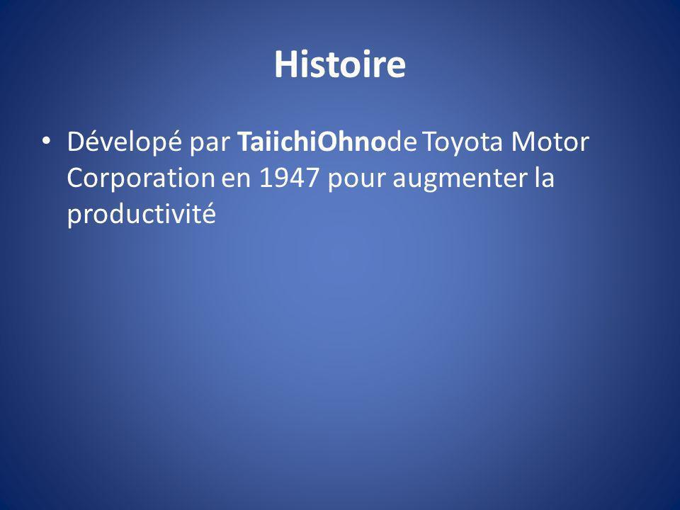 Histoire Dévelopé par TaiichiOhnode Toyota Motor Corporation en 1947 pour augmenter la productivité