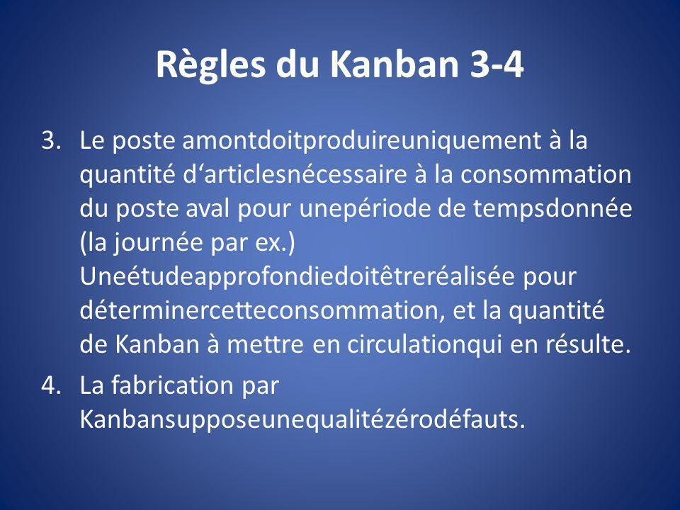 Règles du Kanban 3-4 3.Le poste amontdoitproduireuniquement à la quantité darticlesnécessaire à la consommation du poste aval pour unepériode de temps
