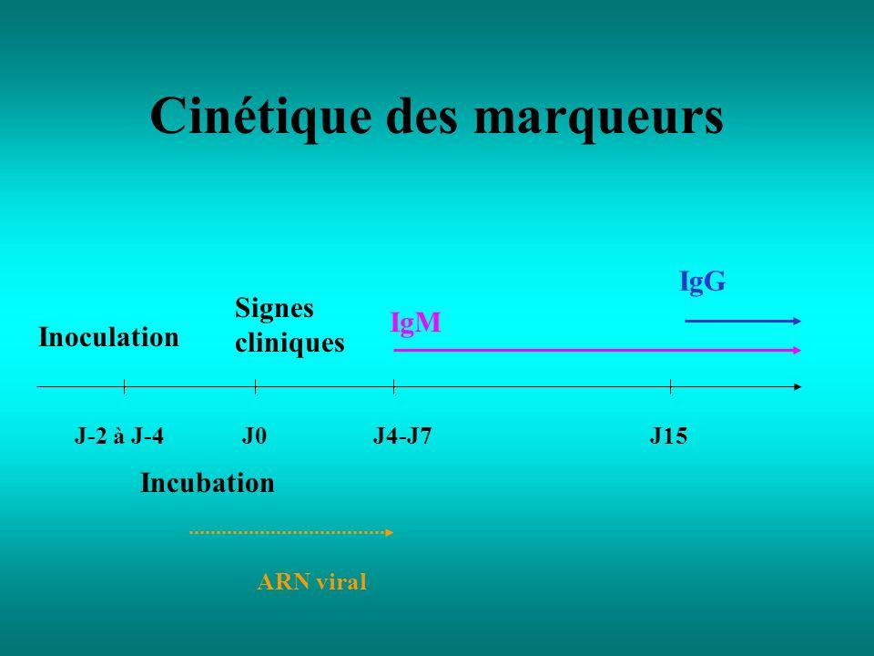 Cinétique des marqueurs Inoculation Signes cliniques J-2 à J-4J0J4-J7J15 IgM IgG ARN viral Incubation