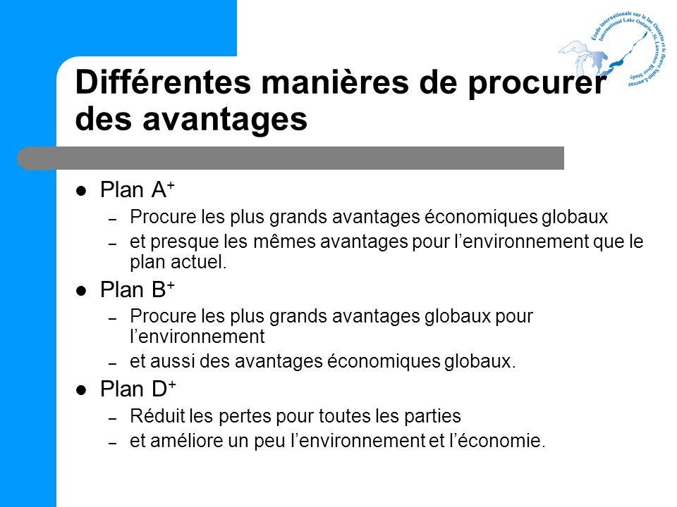 Différentes manières de procurer des avantages Plan A + – Procure les plus grands avantages économiques globaux – et presque les mêmes avantages pour lenvironnement que le plan actuel.