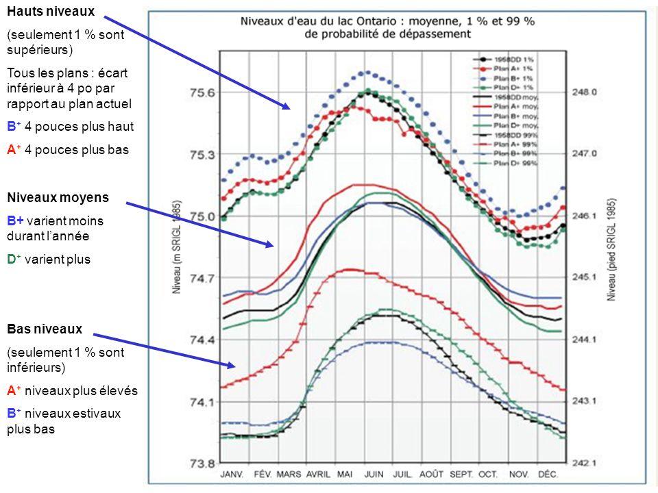 Hauts niveaux (seulement 1 % sont supérieurs) Tous les plans : écart inférieur à 4 po par rapport au plan actuel B + 4 pouces plus haut A + 4 pouces plus bas Niveaux moyens B+ varient moins durant lannée D + varient plus Bas niveaux (seulement 1 % sont inférieurs) A + niveaux plus élevés B + niveaux estivaux plus bas