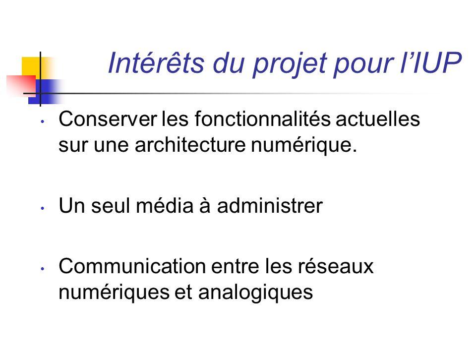 Intérêts du projet pour lIUP Utilisation des protocoles de VoIP – Un numéro correspond à un utilisateur – Localisation des utilisateurs