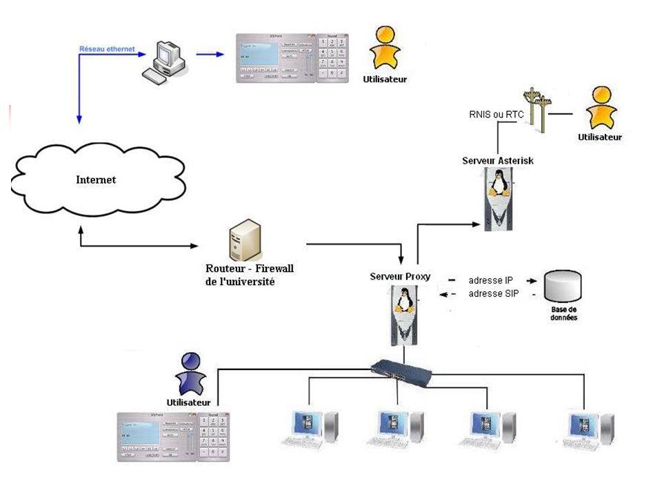 Env. de Travail et Organisation Rassemblement des deux serveurs