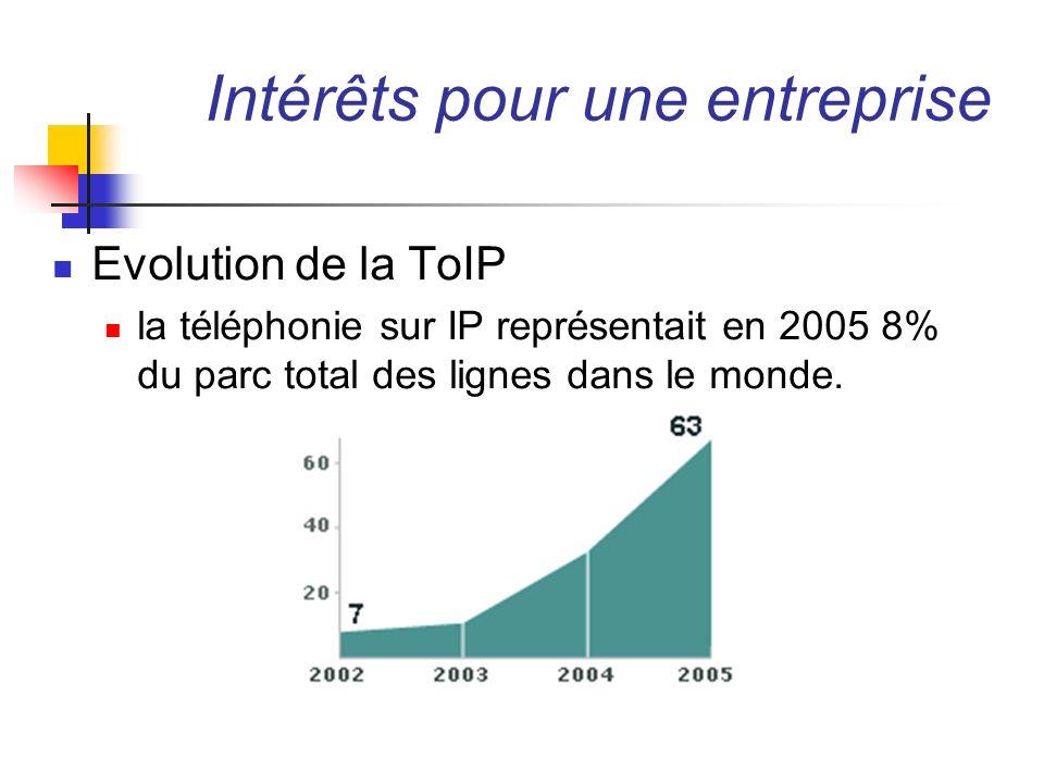 Intérêts pour une entreprise Evolution de la ToIP
