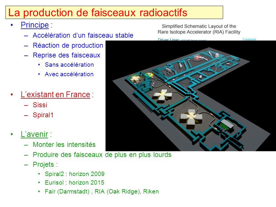 Principe : –Accélération dun faisceau stable –Réaction de production –Reprise des faisceaux Sans accélération Avec accélération Lexistant en France :