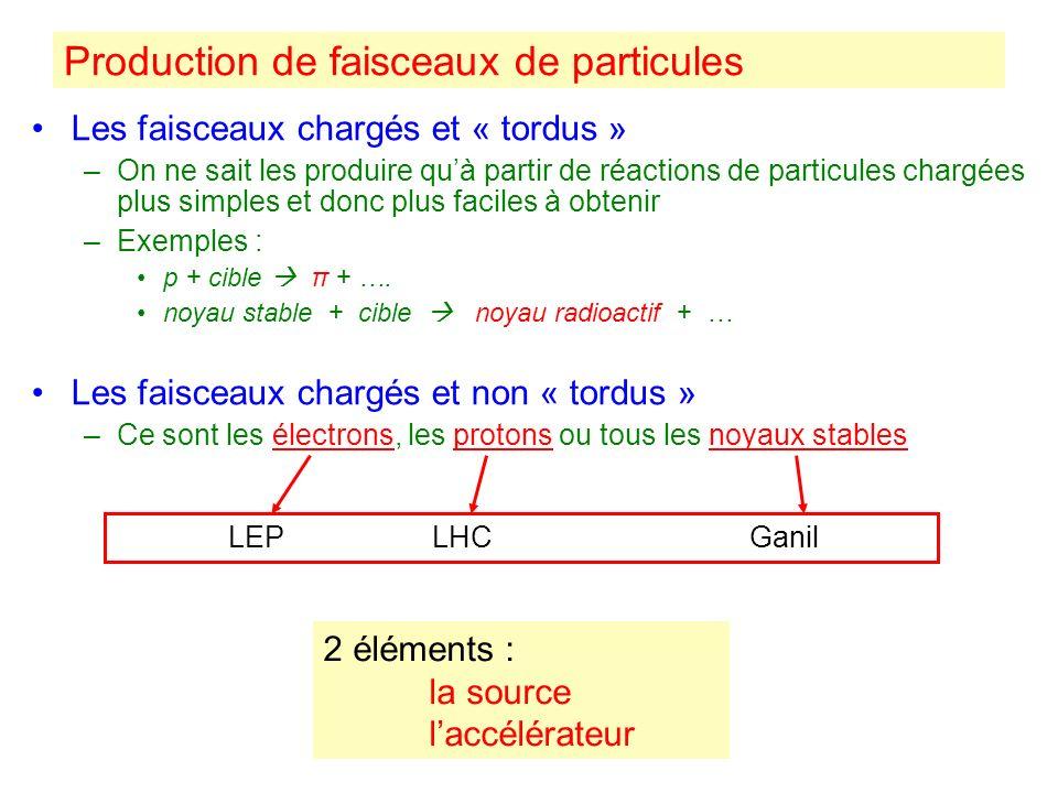 Production de faisceaux de particules Les faisceaux chargés et « tordus » –On ne sait les produire quà partir de réactions de particules chargées plus