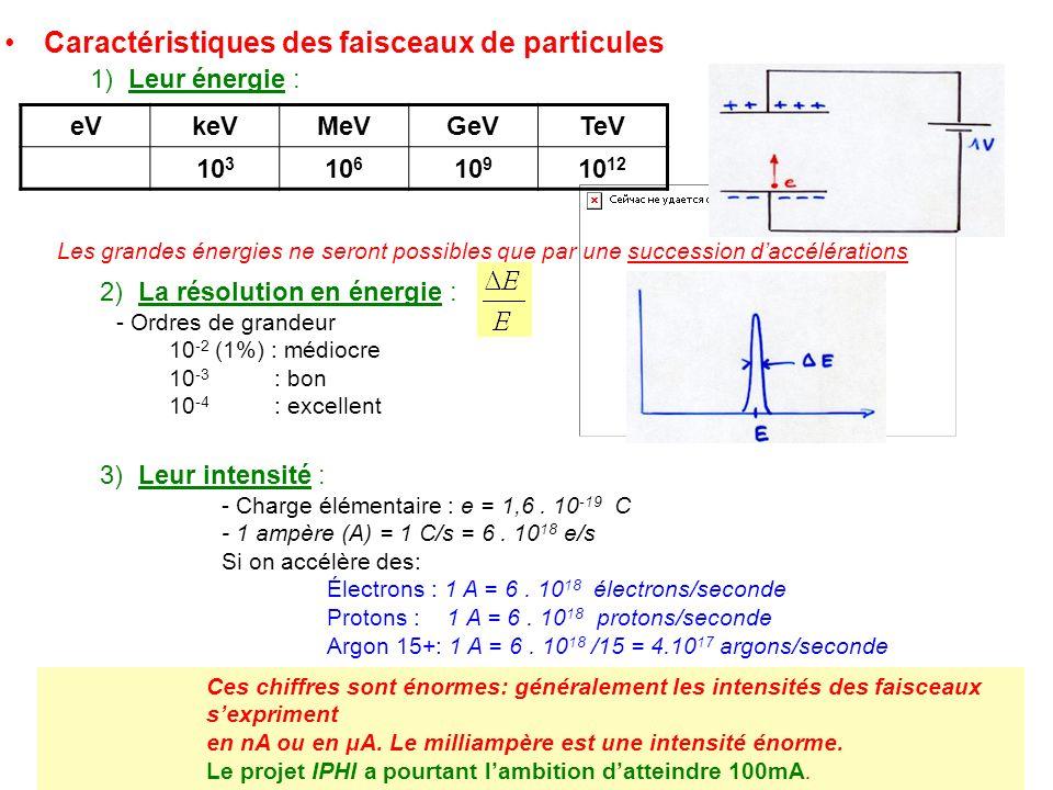 Caractéristiques des faisceaux de particules 1) Leur énergie : Les grandes énergies ne seront possibles que par une succession daccélérations eVkeVMeV