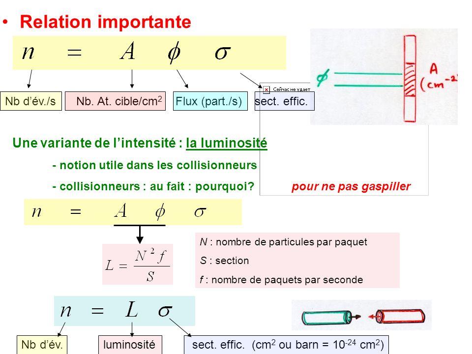Relation importante Nb dév./s Nb. At. cible/cm 2 Flux (part./s) sect. effic. Une variante de lintensité : la luminosité - notion utile dans les collis