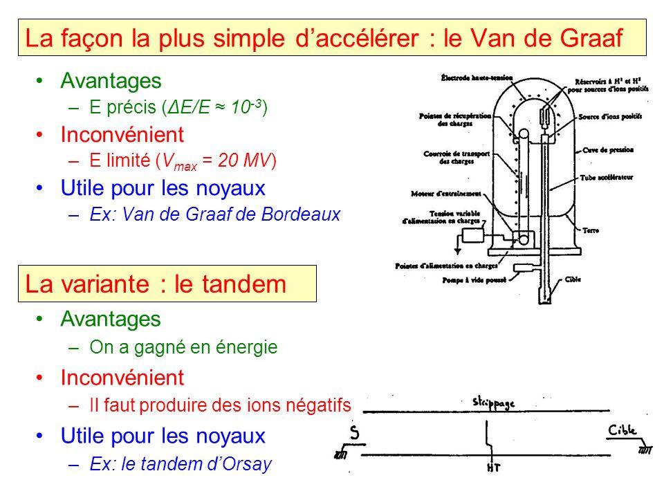 Avantages –E précis (ΔE/E 10 -3 ) Inconvénient –E limité (V max = 20 MV) Utile pour les noyaux –Ex: Van de Graaf de Bordeaux La façon la plus simple d