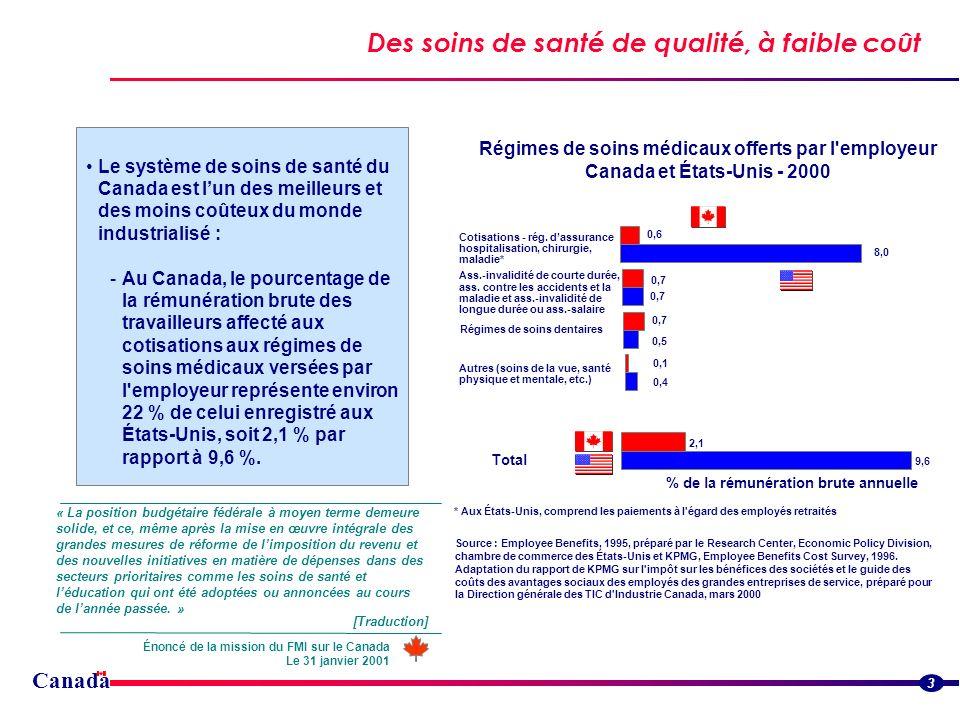Canada Des soins de santé de qualité, à faible coût 3 Le système de soins de santé du Canada est lun des meilleurs et des moins coûteux du monde industrialisé : -Au Canada, le pourcentage de la rémunération brute des travailleurs affecté aux cotisations aux régimes de soins médicaux versées par l employeur représente environ 22 % de celui enregistré aux États-Unis, soit 2,1 % par rapport à 9,6 %.