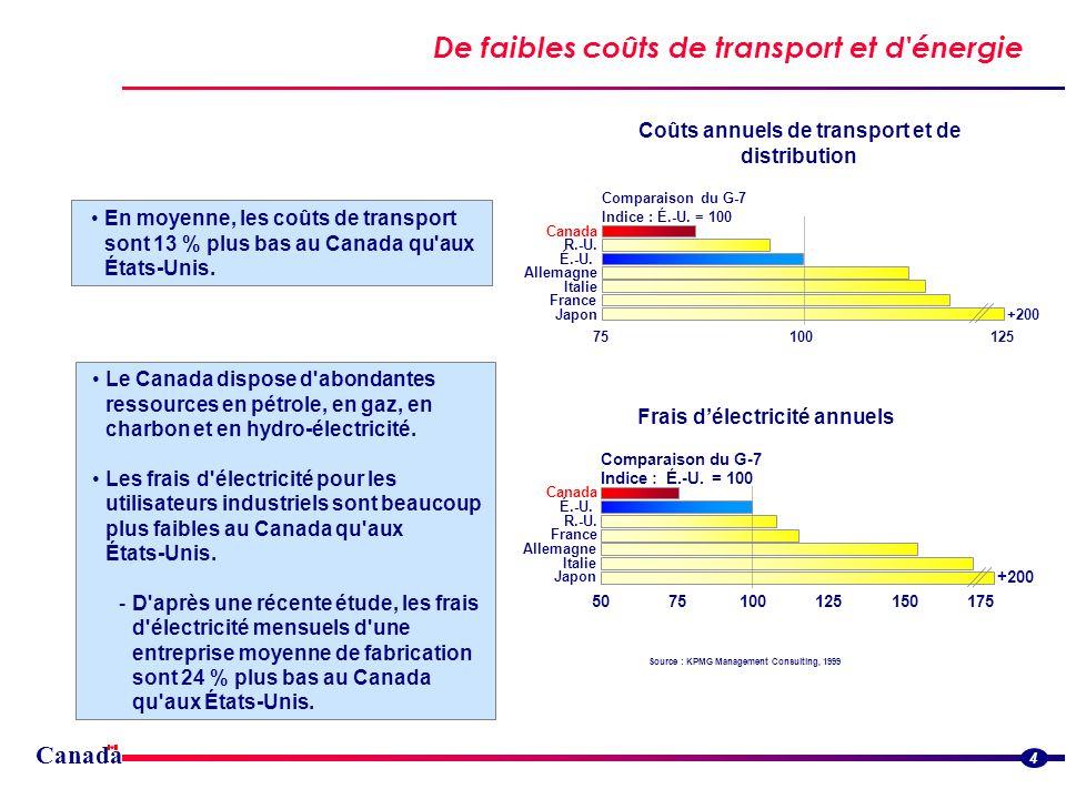 Canada De faibles coûts -- construction, terrain et location de bureaux Source : KPMG Management Consulting, 1999 5 Les coûts de construction sont environ 15 % plus bas au Canada qu aux États-Unis, même si l on tient compte des matériaux additionnels qu il faut utiliser en raison des conditions climatiques.