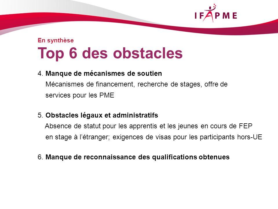 En synthèse 4. Manque de mécanismes de soutien Mécanismes de financement, recherche de stages, offre de services pour les PME 5. Obstacles légaux et a