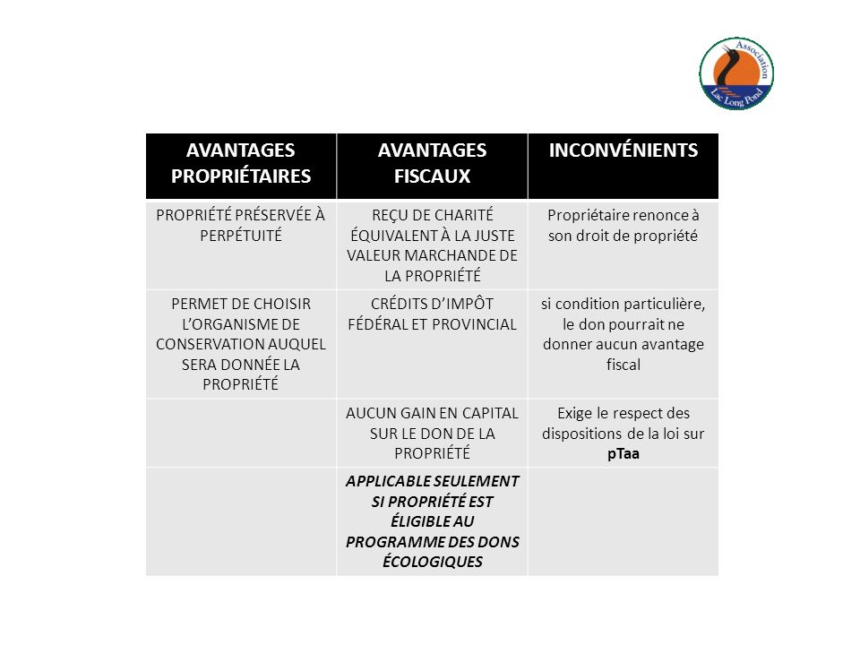 AVANTAGES PROPRIÉTAIRES AVANTAGES FISCAUX INCONVÉNIENTS PROPRIÉTÉ PRÉSERVÉE À PERPÉTUITÉ REÇU DE CHARITÉ ÉQUIVALENT À LA JUSTE VALEUR MARCHANDE DE LA PROPRIÉTÉ Propriétaire renonce à son droit de propriété PERMET DE CHOISIR LORGANISME DE CONSERVATION AUQUEL SERA DONNÉE LA PROPRIÉTÉ CRÉDITS DIMPÔT FÉDÉRAL ET PROVINCIAL si condition particulière, le don pourrait ne donner aucun avantage fiscal AUCUN GAIN EN CAPITAL SUR LE DON DE LA PROPRIÉTÉ Exige le respect des dispositions de la loi sur pTaa APPLICABLE SEULEMENT SI PROPRIÉTÉ EST ÉLIGIBLE AU PROGRAMME DES DONS ÉCOLOGIQUES