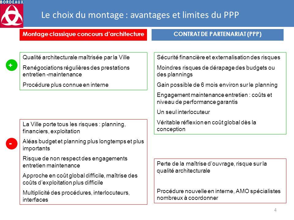 4 Montage classique concours darchitectureCONTRAT DE PARTENARIAT (PPP) Perte de la maîtrise douvrage, risque sur la qualité architecturale Procédure n
