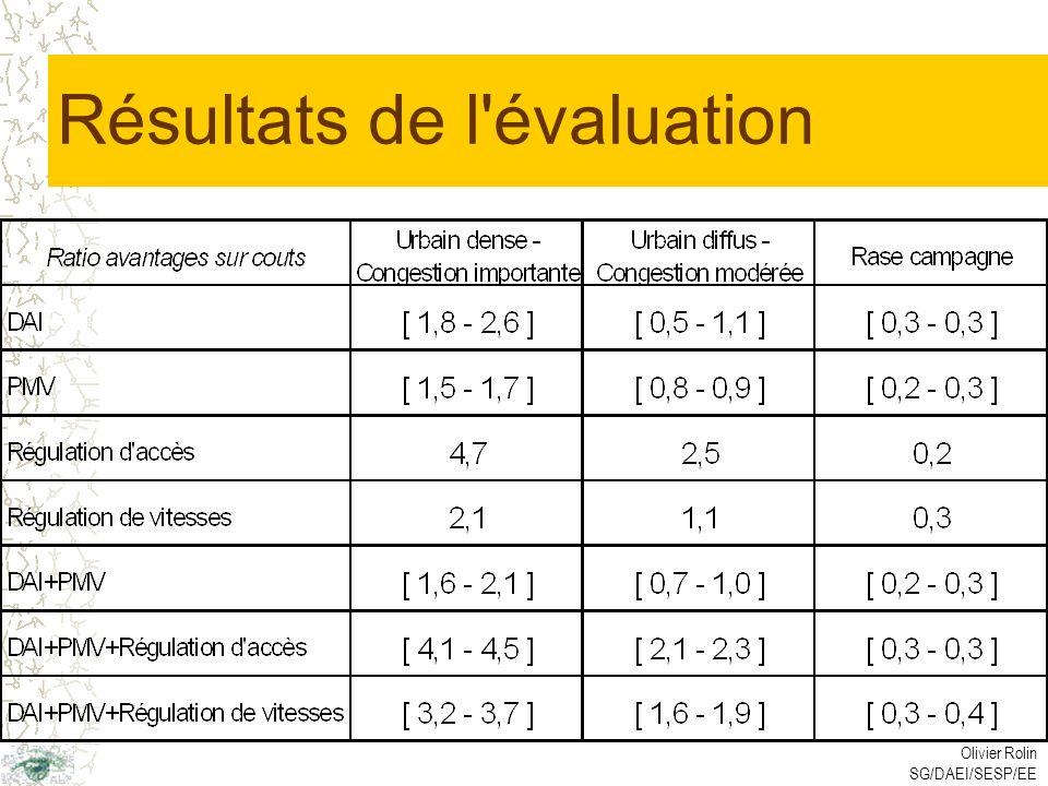 Olivier Rolin SG/DAEI/SESP/EE Résultats de l évaluation