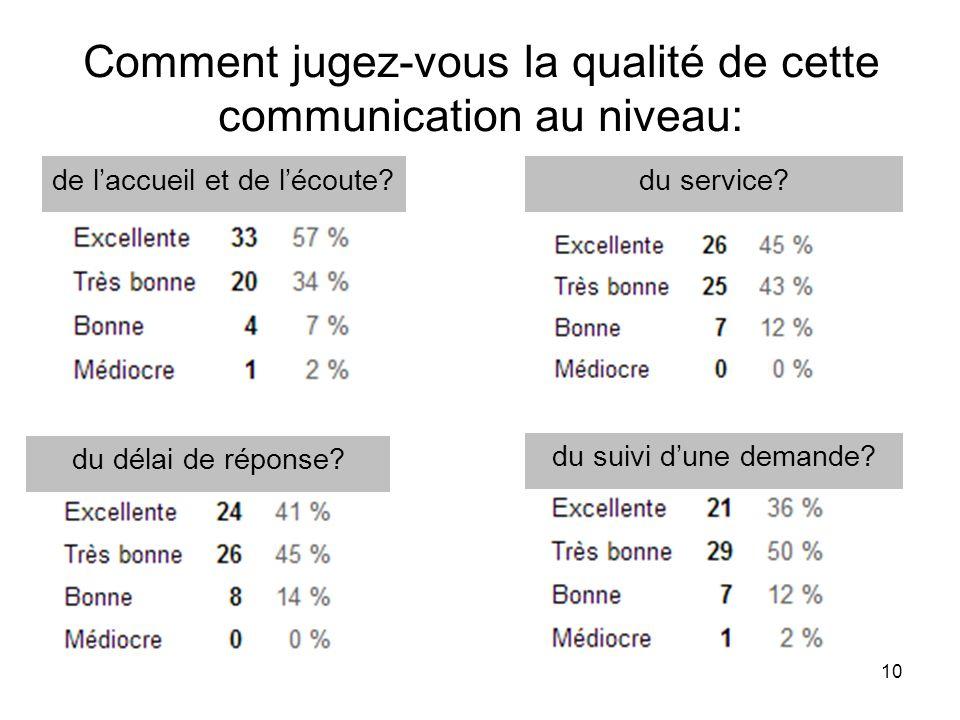 10 Comment jugez-vous la qualité de cette communication au niveau: de laccueil et de lécoute?du service.
