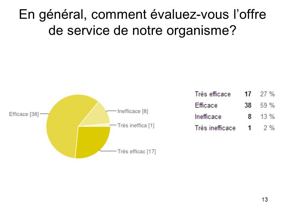 13 En général, comment évaluez-vous loffre de service de notre organisme?