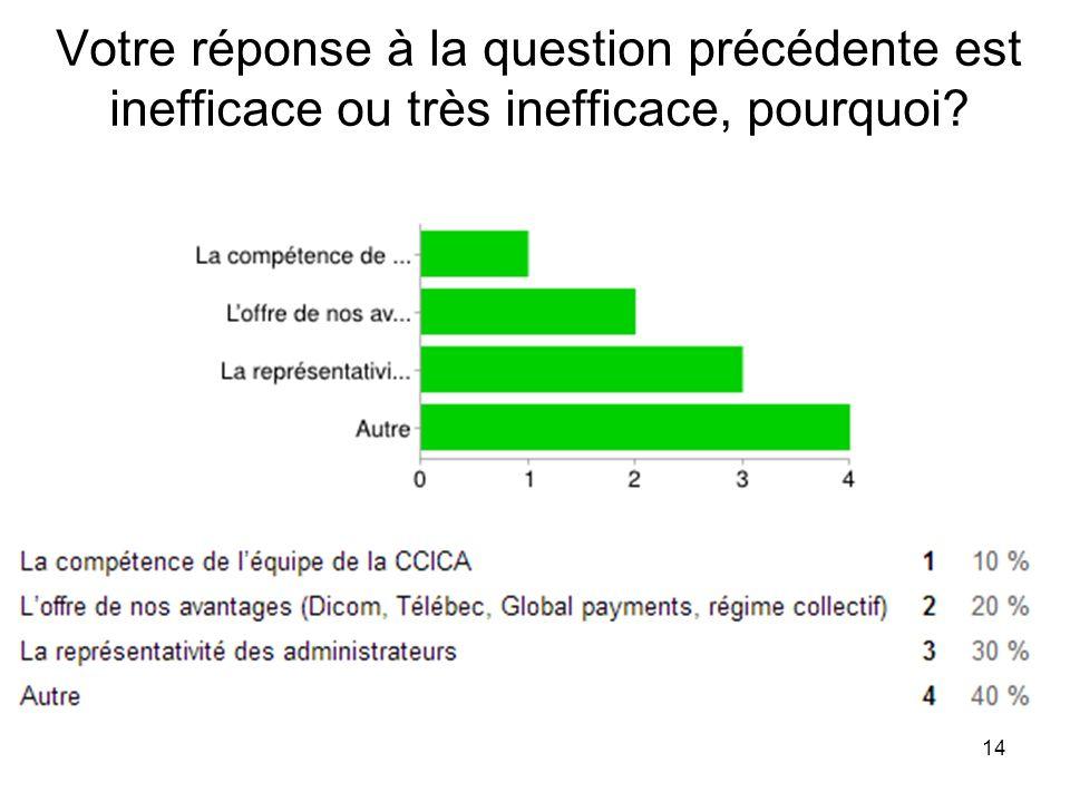 14 Votre réponse à la question précédente est inefficace ou très inefficace, pourquoi?