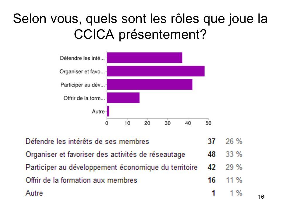 16 Selon vous, quels sont les rôles que joue la CCICA présentement?