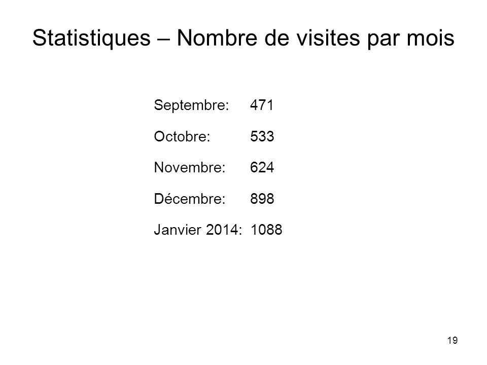19 Statistiques – Nombre de visites par mois Septembre:471 Octobre:533 Novembre:624 Décembre:898 Janvier 2014:1088