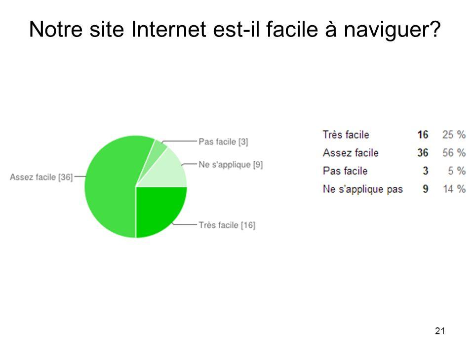 21 Notre site Internet est-il facile à naviguer?