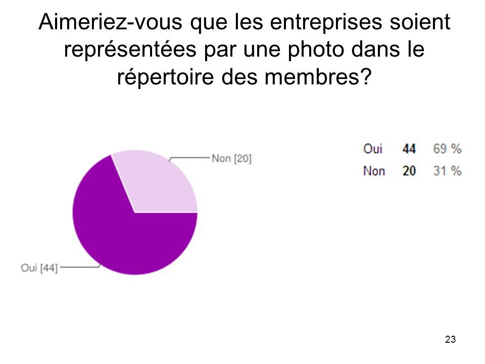 23 Aimeriez-vous que les entreprises soient représentées par une photo dans le répertoire des membres?