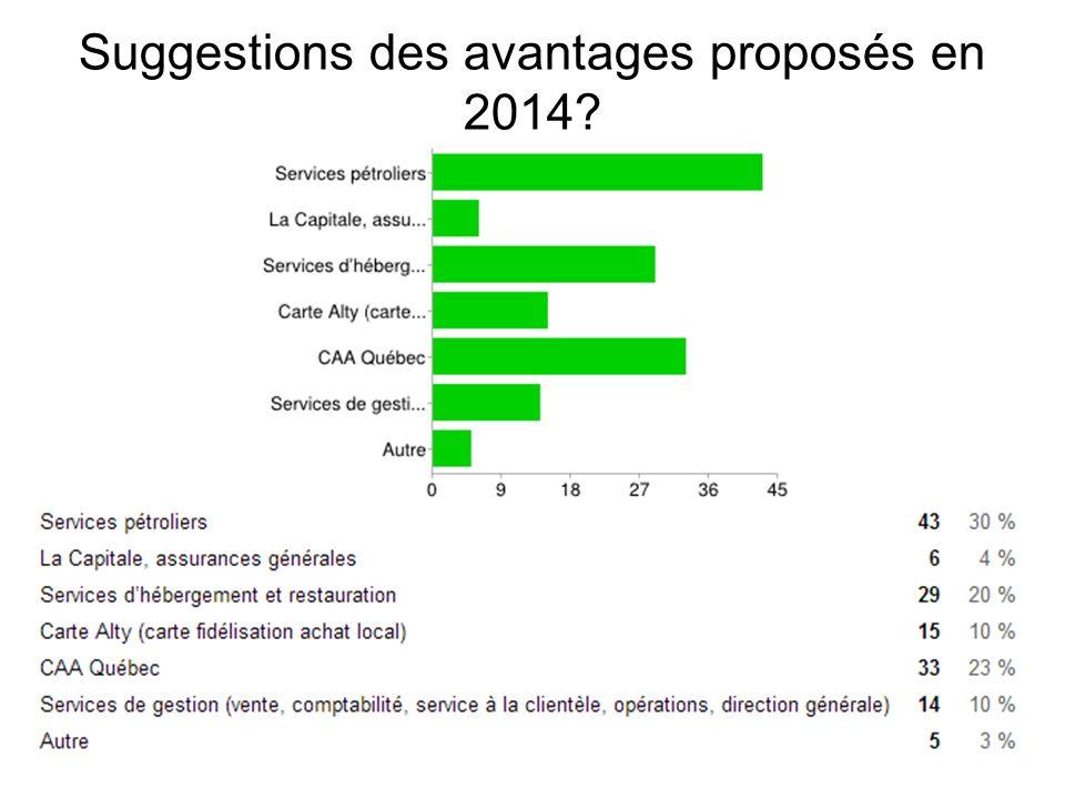 36 Suggestions des avantages proposés en 2014?