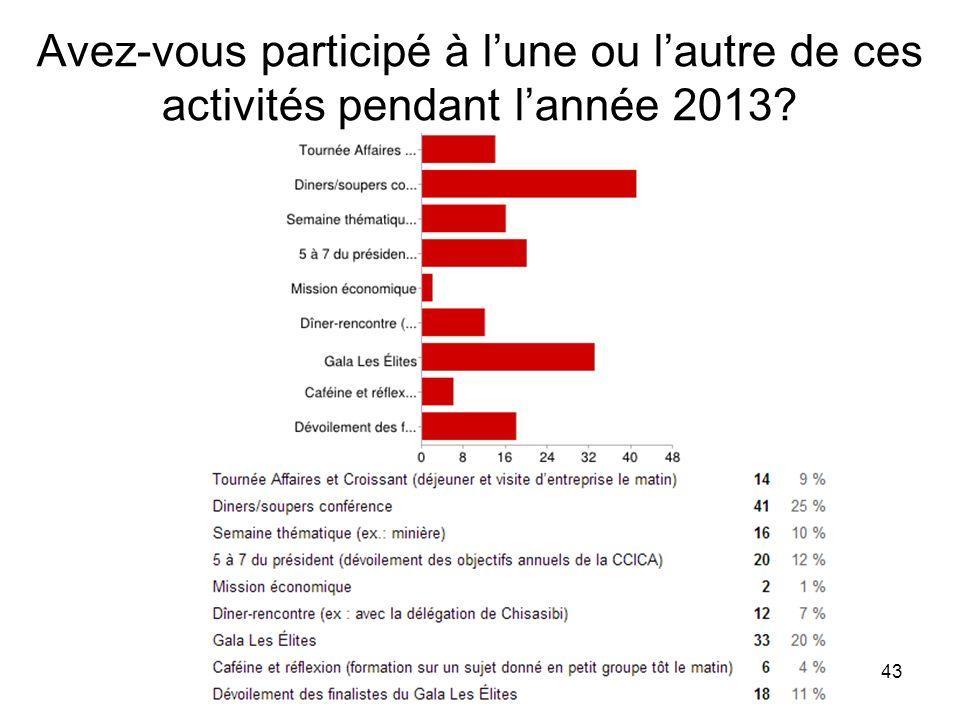 43 Avez-vous participé à lune ou lautre de ces activités pendant lannée 2013?
