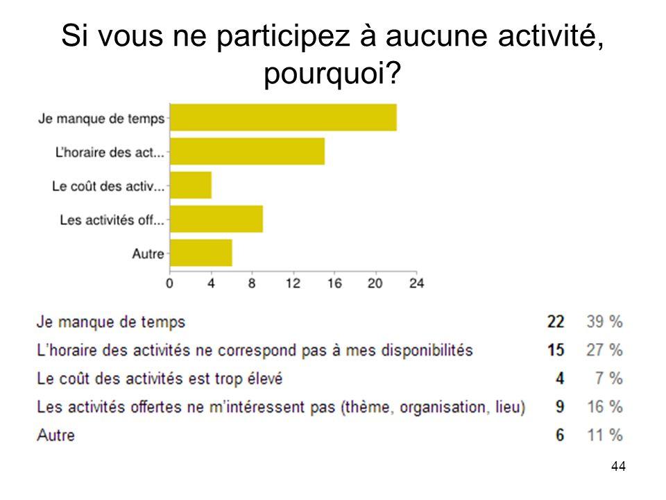 44 Si vous ne participez à aucune activité, pourquoi?