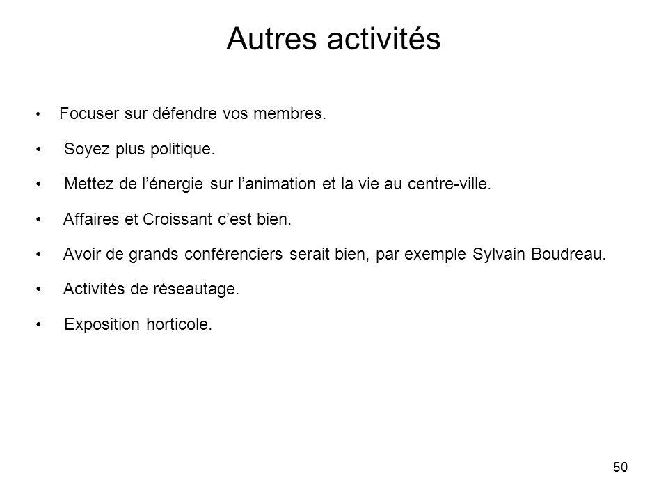 50 Autres activités Focuser sur défendre vos membres.