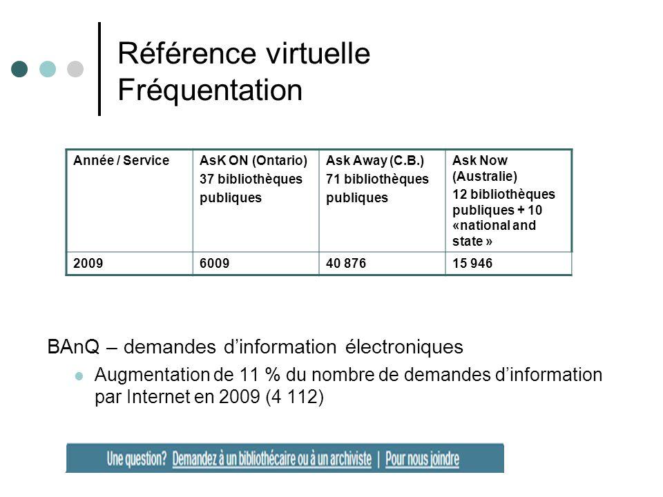 Référence virtuelle Fréquentation BAnQ – demandes dinformation électroniques Augmentation de 11 % du nombre de demandes dinformation par Internet en 2