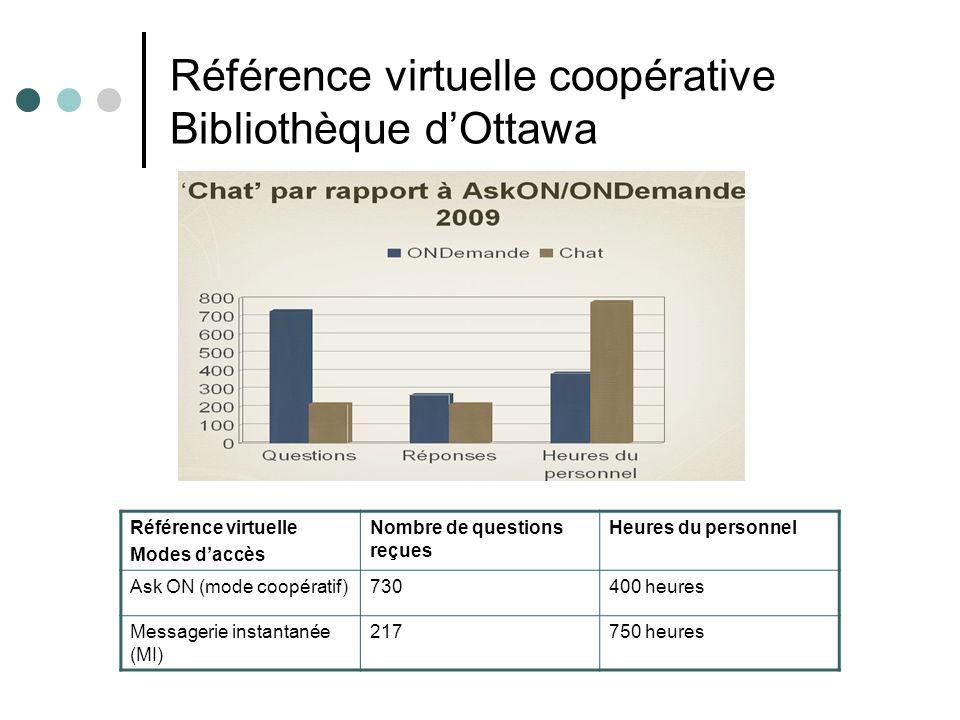 Référence virtuelle coopérative Bibliothèque dOttawa Référence virtuelle Modes daccès Nombre de questions reçues Heures du personnel Ask ON (mode coop