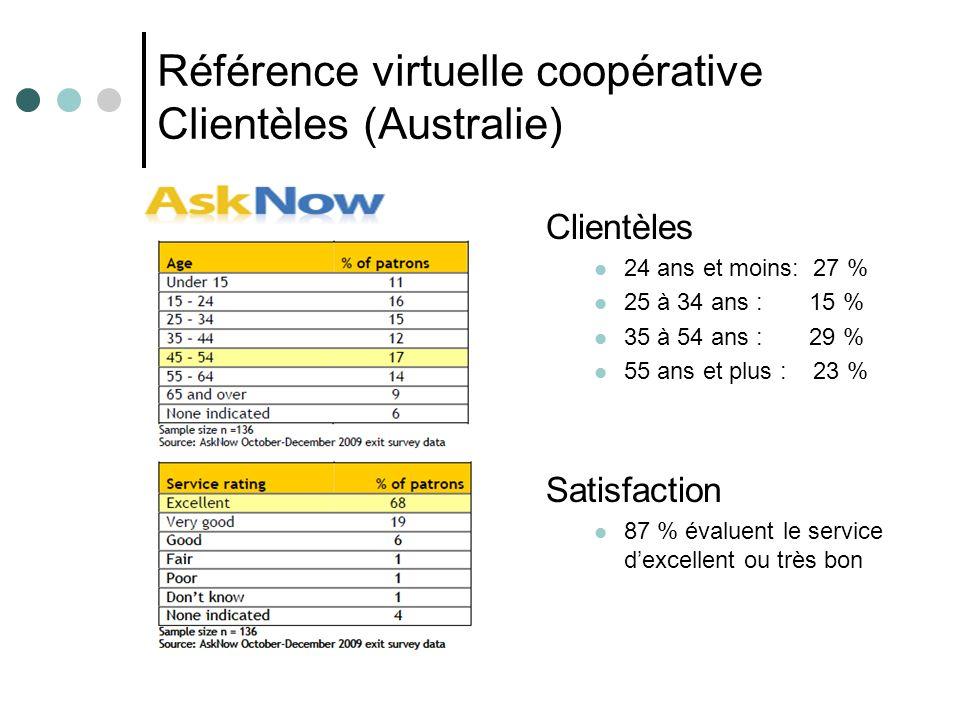 Référence virtuelle coopérative Clientèles (Australie) Clientèles 24 ans et moins: 27 % 25 à 34 ans : 15 % 35 à 54 ans : 29 % 55 ans et plus : 23 % Satisfaction 87 % évaluent le service dexcellent ou très bon