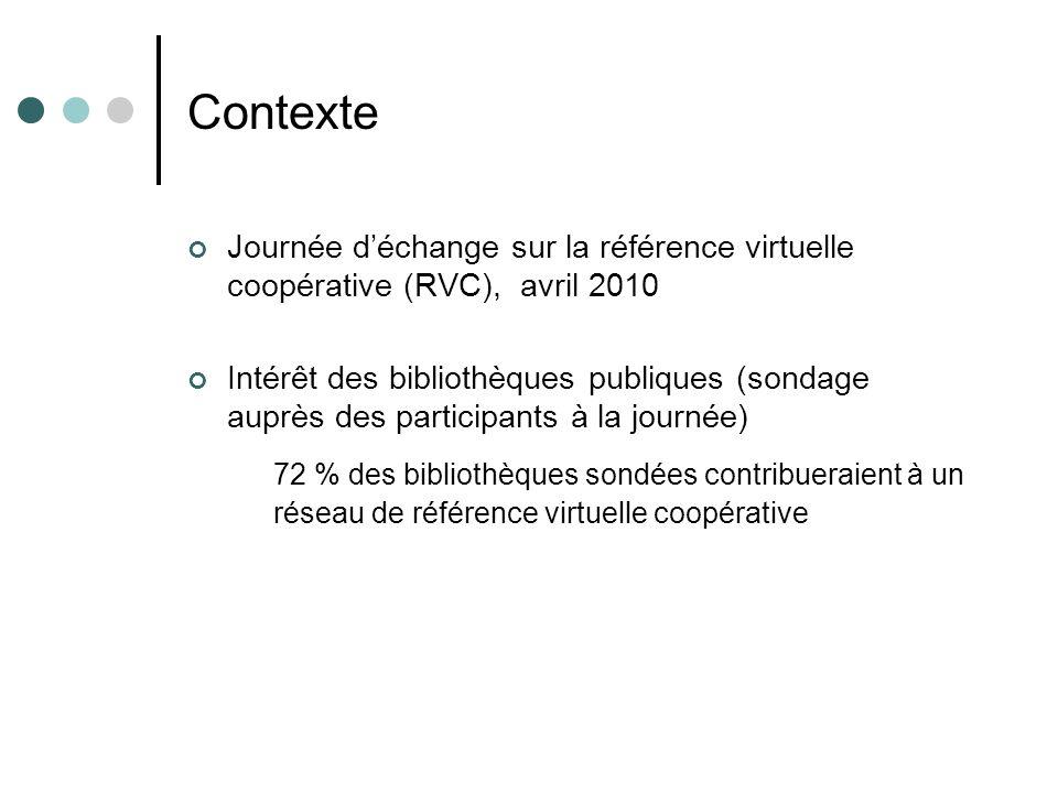 Contexte Journée déchange sur la référence virtuelle coopérative (RVC), avril 2010 Intérêt des bibliothèques publiques (sondage auprès des participants à la journée) 72 % des bibliothèques sondées contribueraient à un réseau de référence virtuelle coopérative