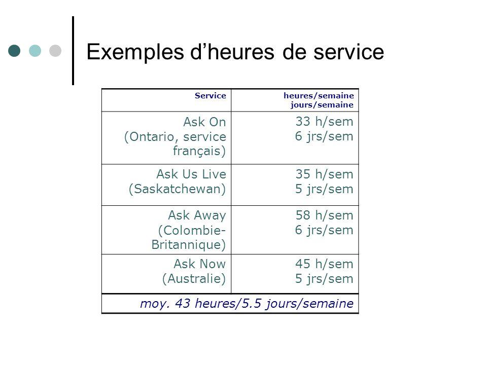 Exemples dheures de service Serviceheures/semaine jours/semaine Ask On (Ontario, service français) 33 h/sem 6 jrs/sem Ask Us Live (Saskatchewan) 35 h/sem 5 jrs/sem Ask Away (Colombie- Britannique) 58 h/sem 6 jrs/sem Ask Now (Australie) 45 h/sem 5 jrs/sem moy.