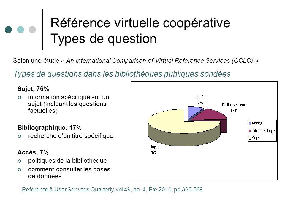 Référence virtuelle coopérative Types de question Sujet, 76% information spécifique sur un sujet (incluant les questions factuelles) Bibliographique,