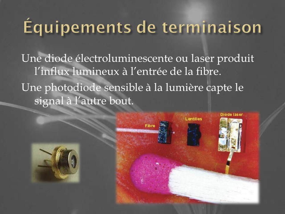 Une diode électroluminescente ou laser produit linflux lumineux à lentrée de la fibre.