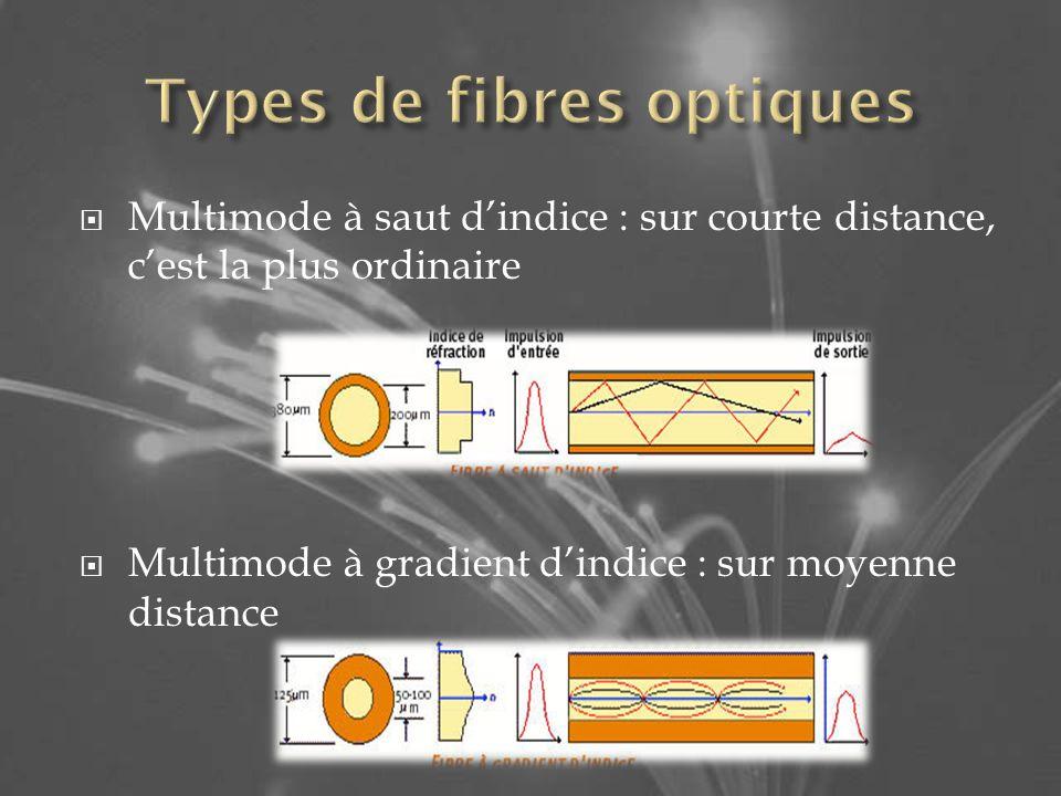 Multimode à saut dindice : sur courte distance, cest la plus ordinaire Multimode à gradient dindice : sur moyenne distance