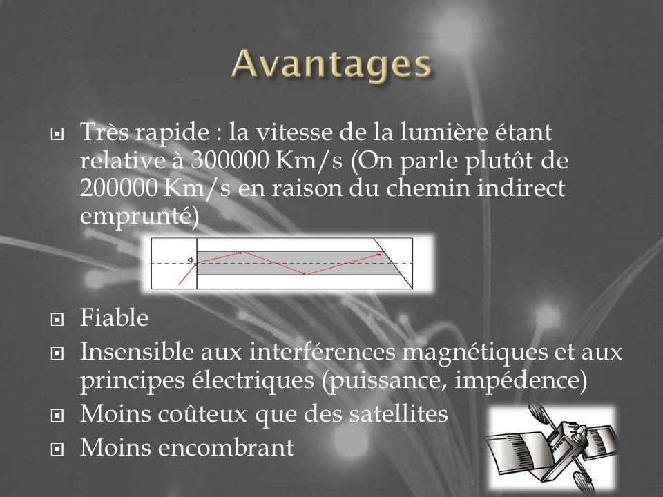 Très rapide : la vitesse de la lumière étant relative à 300000 Km/s (On parle plutôt de 200000 Km/s en raison du chemin indirect emprunté) Fiable Insensible aux interférences magnétiques et aux principes électriques (puissance, impédence) Moins coûteux que des satellites Moins encombrant