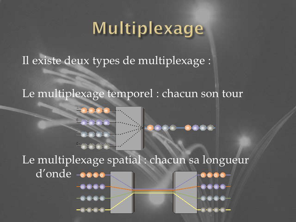 Il existe deux types de multiplexage : Le multiplexage temporel : chacun son tour Le multiplexage spatial : chacun sa longueur donde
