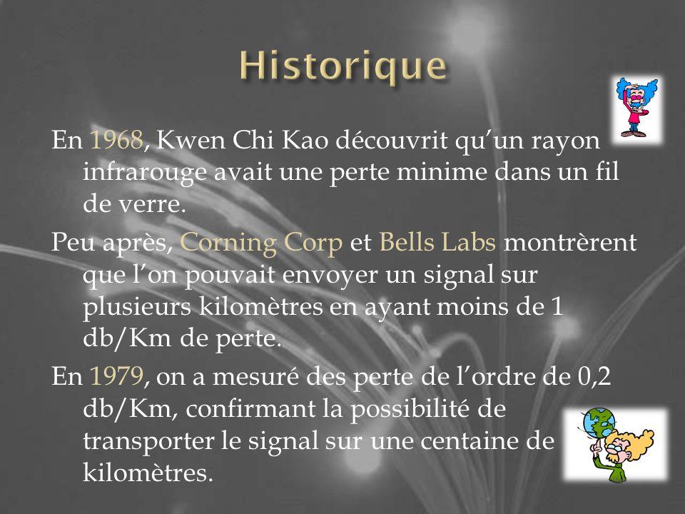 En 1968, Kwen Chi Kao découvrit quun rayon infrarouge avait une perte minime dans un fil de verre. Peu après, Corning Corp et Bells Labs montrèrent qu