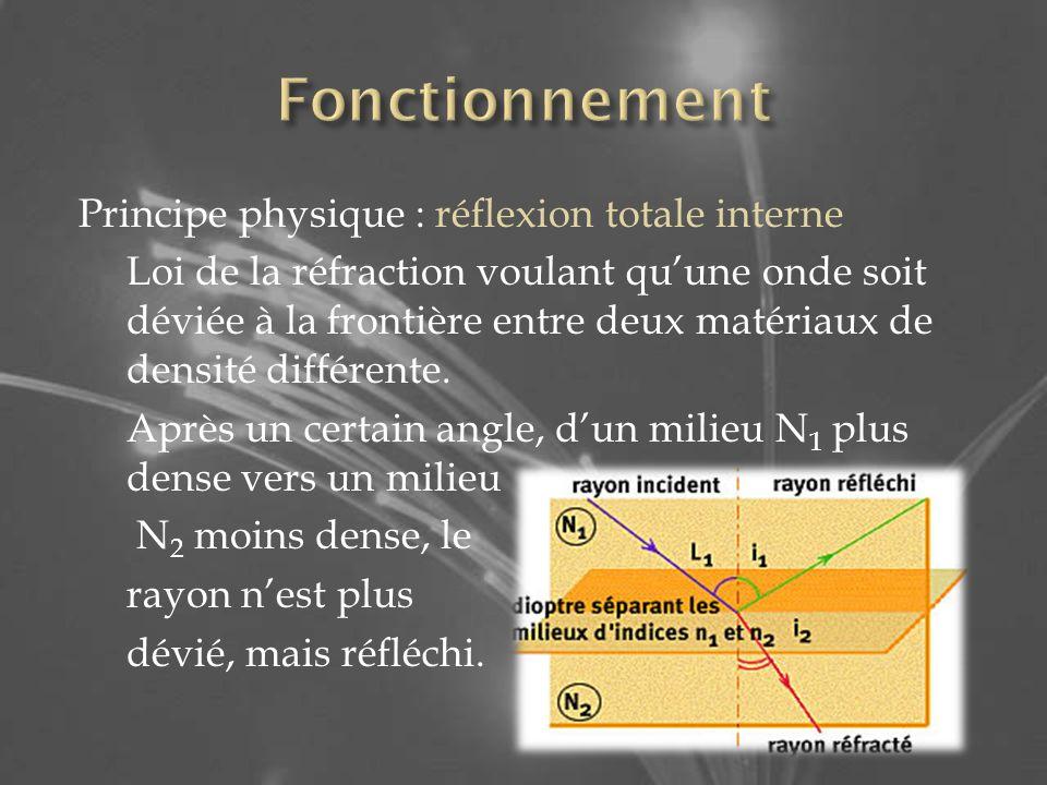 Principe physique : réflexion totale interne Loi de la réfraction voulant quune onde soit déviée à la frontière entre deux matériaux de densité différente.
