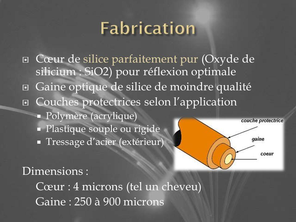 Cœur de silice parfaitement pur (Oxyde de silicium : SiO2) pour réflexion optimale Gaine optique de silice de moindre qualité Couches protectrices selon lapplication Polymère (acrylique) Plastique souple ou rigide Tressage dacier (extérieur) Dimensions : Cœur : 4 microns (tel un cheveu) Gaine : 250 à 900 microns
