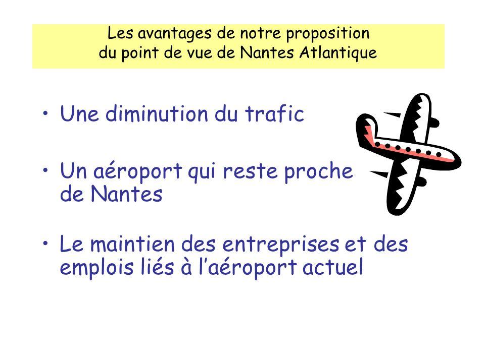 Les avantages de notre proposition du point de vue de Nantes Atlantique Une diminution du trafic Un aéroport qui reste proche de Nantes Le maintien des entreprises et des emplois liés à laéroport actuel