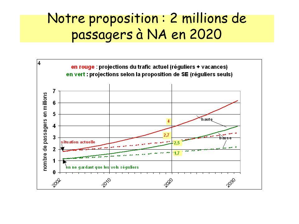 Notre proposition : 2 millions de passagers à NA en 2020