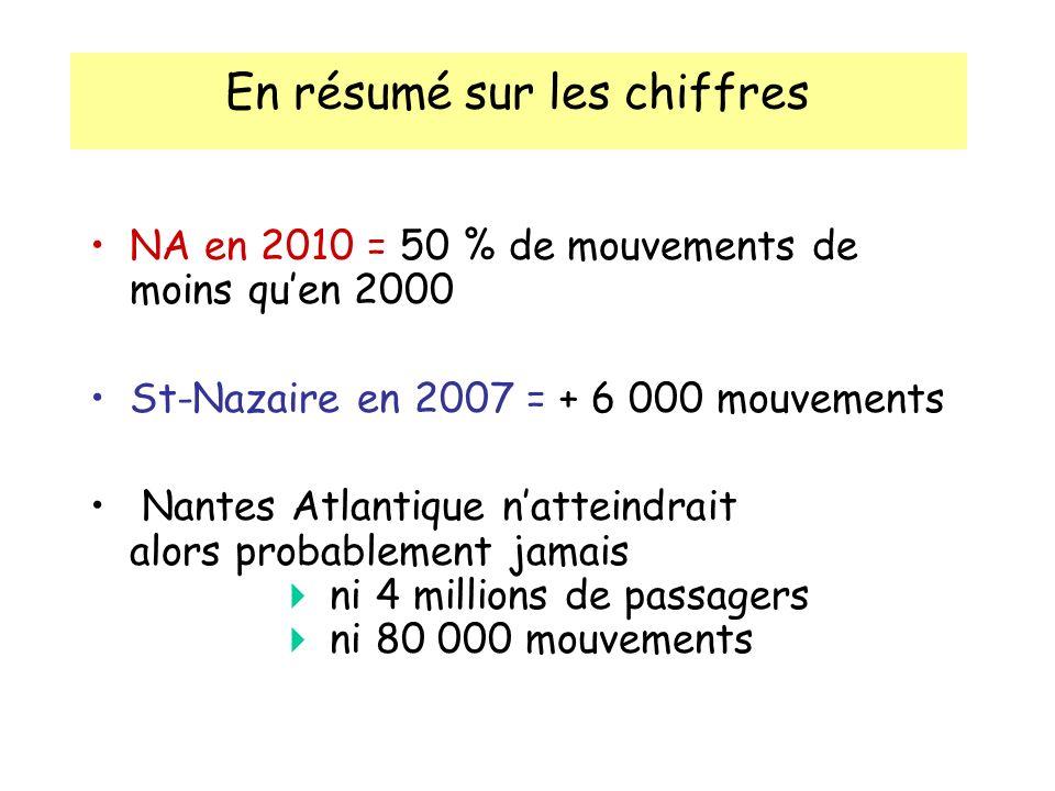En résumé sur les chiffres NA en 2010 = 50 % de mouvements de moins quen 2000 St-Nazaire en 2007 = + 6 000 mouvements Nantes Atlantique natteindrait alors probablement jamais ni 4 millions de passagers ni 80 000 mouvements