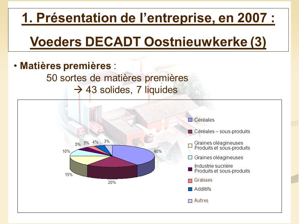 5 1. Présentation de lentreprise, en 2007 : Voeders DECADT Oostnieuwkerke (3) Matières premières : 50 sortes de matières premières 43 solides, 7 liqui
