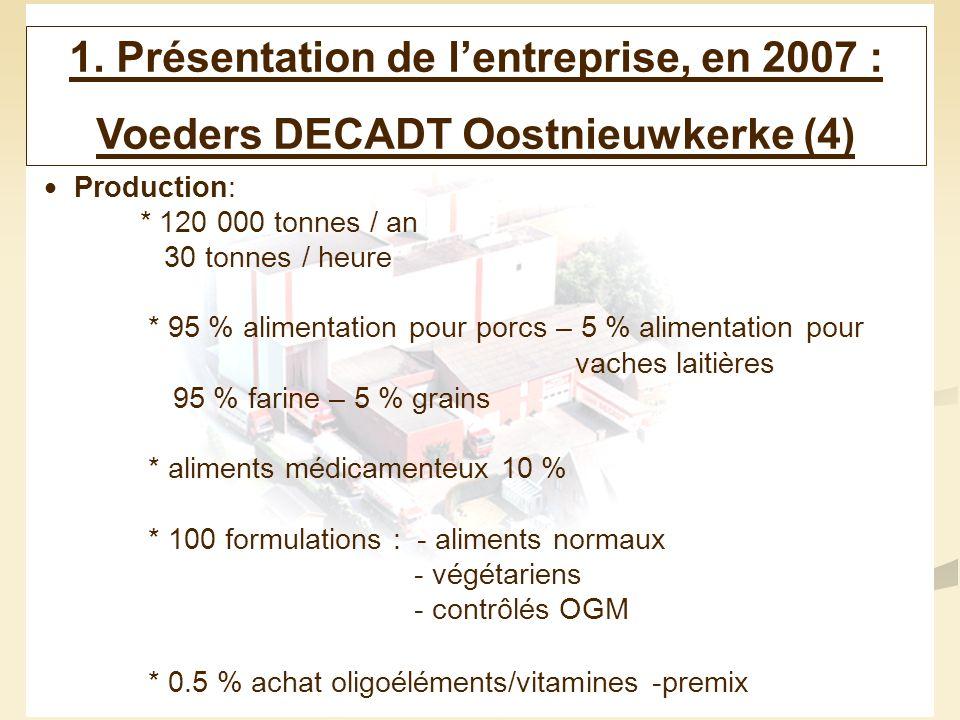 6 1. Présentation de lentreprise, en 2007 : Voeders DECADT Oostnieuwkerke (4) Production: * 120 000 tonnes / an 30 tonnes / heure * 95 % alimentation
